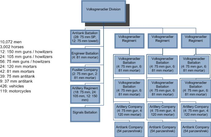 Germany S Volkgrenadier Division Table Of Organization
