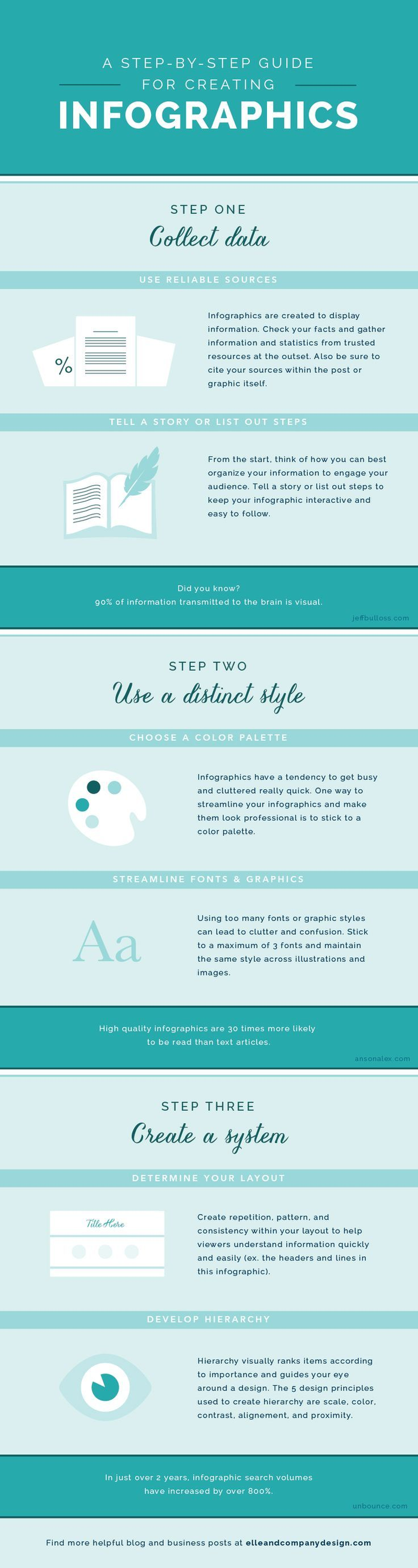 A Step-By-Step Guide for Creating Infographics for your blog posts.