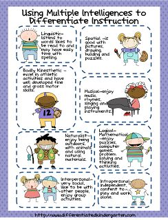 Multiple Intelligence Chart for use in Differentiating Instruction