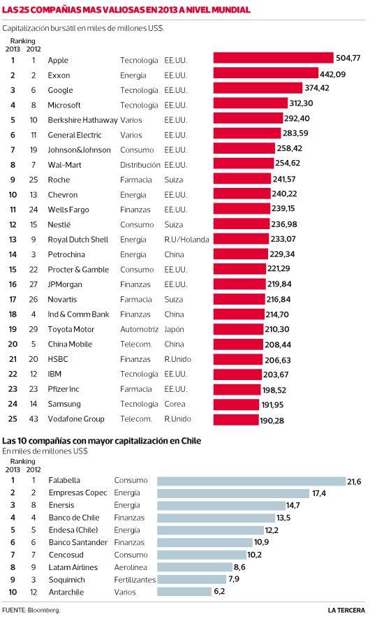 Empresas de EEUU vuelven a dominar las bolsas del mundo