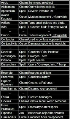 Harry Potter Spells 1 - I'll need this when I finally get my acceptance letter to Hogwarts... It's really late but I know it must be on it's way. Lol