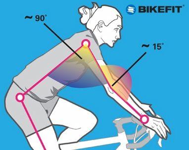 #Bike #fit http://womenandbikes.aquavation.org