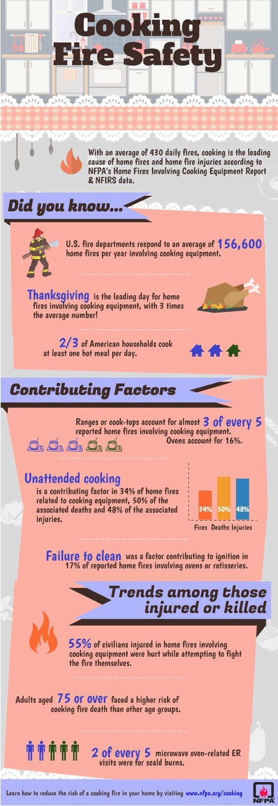 Cooking fire safety infographic even though we are a chimney sweep company we value