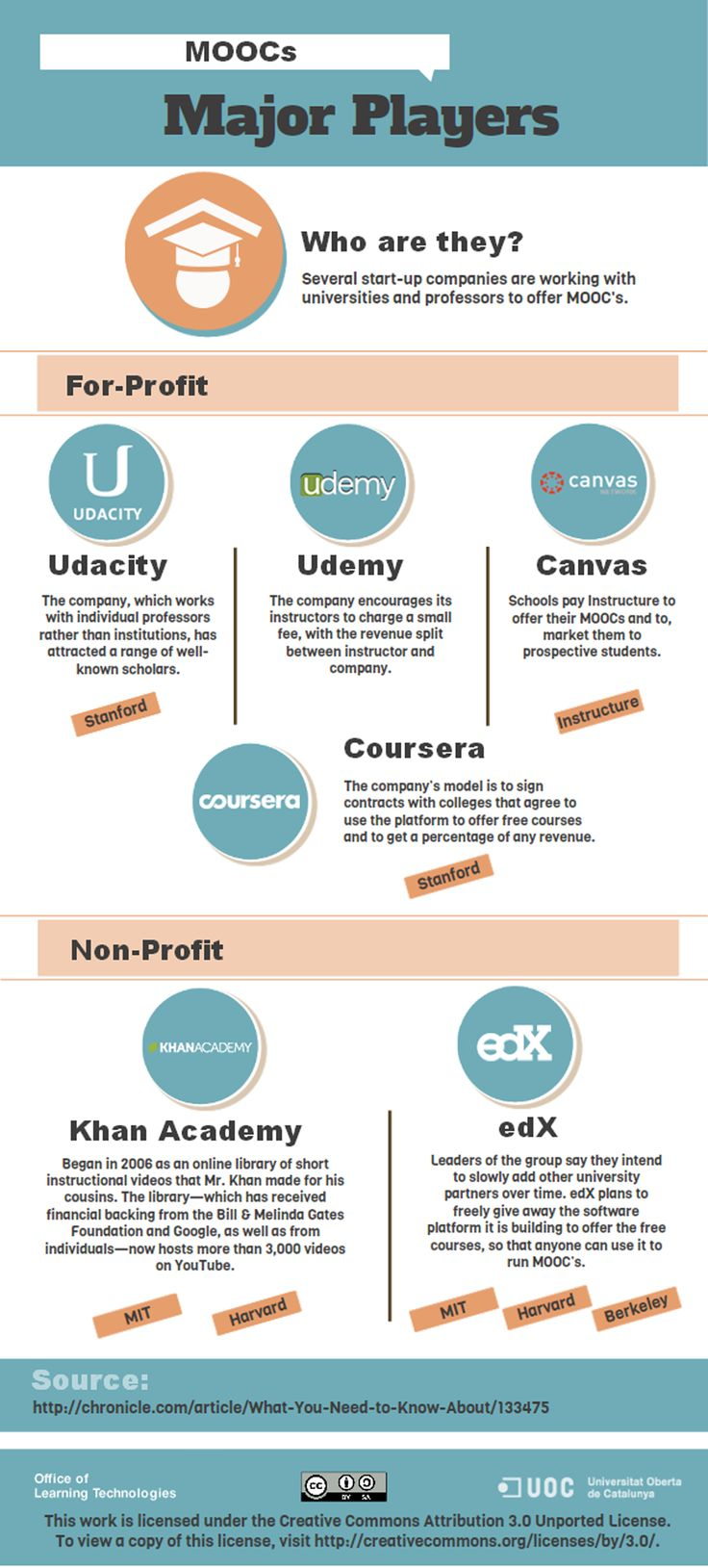#MOOCs major players - Study something new with online learning