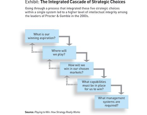 market analysis selection through strategic Corporate level strategic analysis and choice as a level strategic analysis and choice was adopted with through the case study method defines.