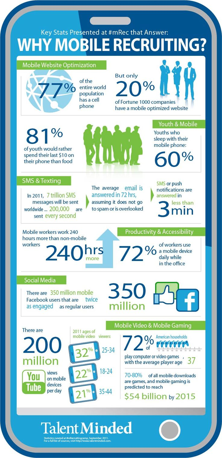Why Mobile Recruiting?: Infographic Social,  Website, Social Media, Web Site, Recruitment Infographic, Mobiles Infographic, Mobiles Marketing, Latest Trends, Mobiles Recruitment