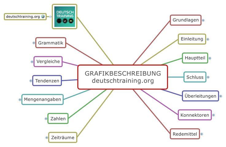 Eine gute Grafikbeschreibung ist nicht nur im Studium wichtig - auch im Goethe-Zertifikat B1, C1, TestDaF, DSH ist die Grafikbeschreibung Teil der Prüfung.