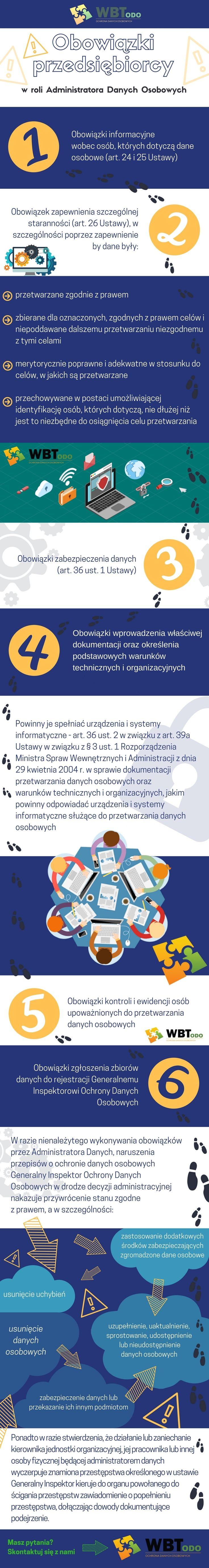 #RODO #infografika #WBT #wiedza #biznes #technologia