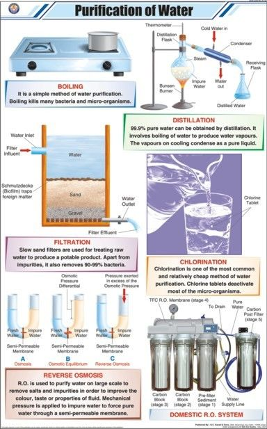44 Best Water Filtration System Images On Pinterest