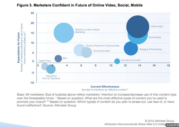 Micro Content, Maxi Effect ~ How Shifts Toward Visual Content Will Impact Marketers