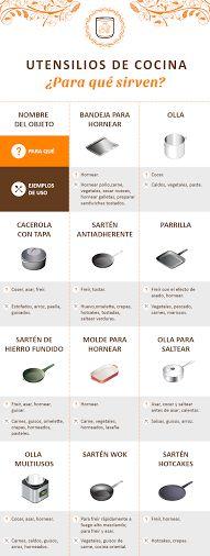 Te decimos para qué sirve cada utensilio de cocina. ¡Toma nota!