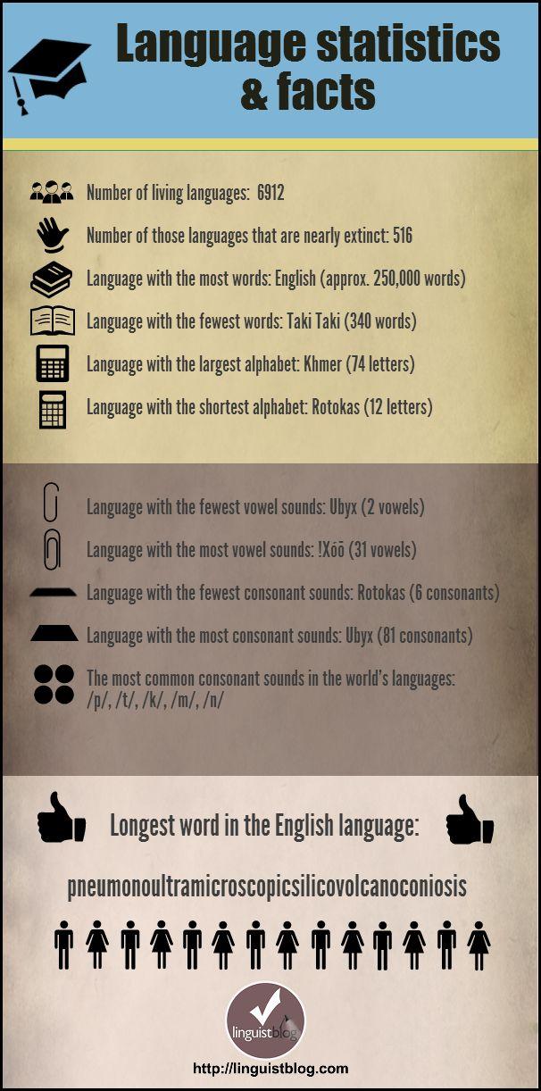 118 best About language images on Pinterest   Languages ...