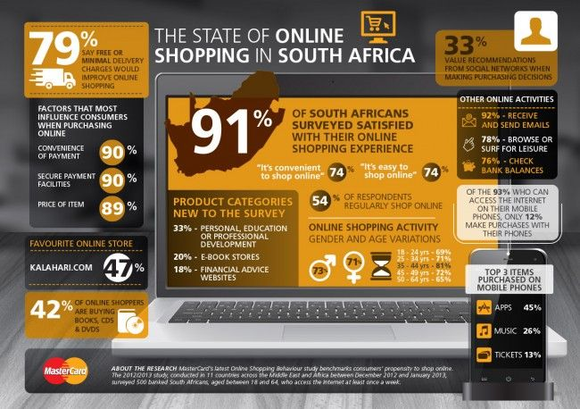 State of Online Shopping South Africa 2013