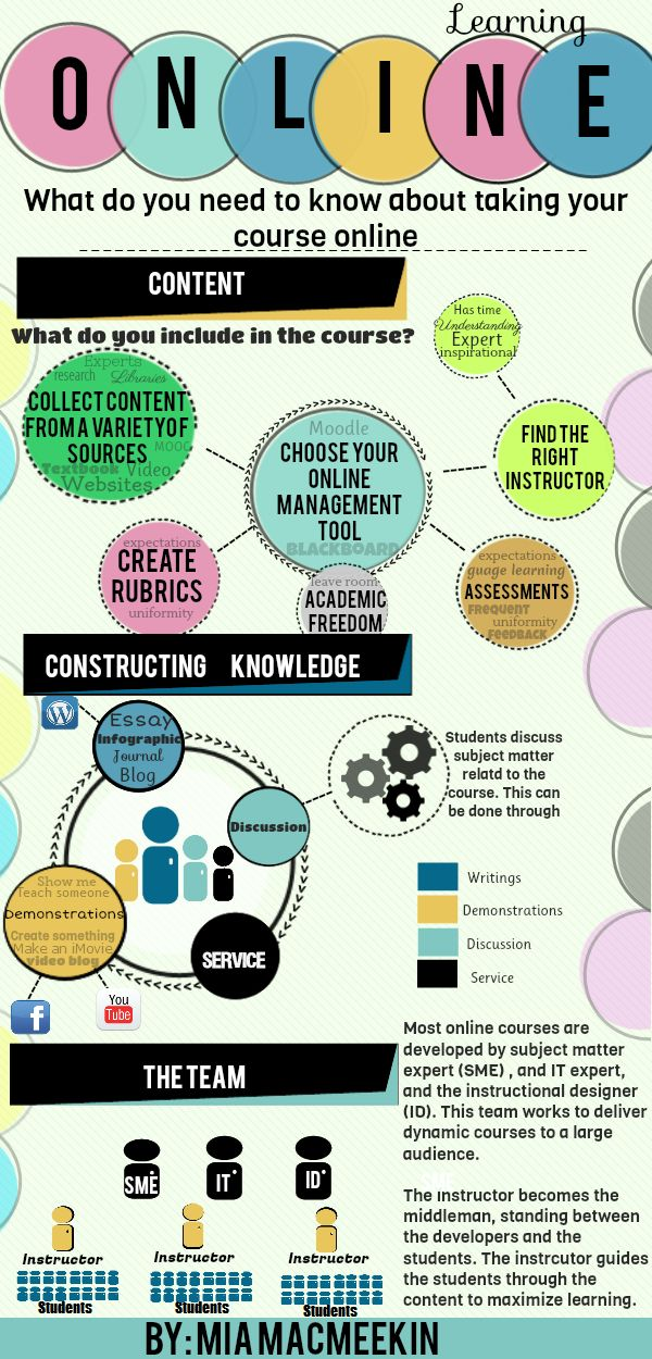 20 best e learning addie model images on pinterest Online classroom designer