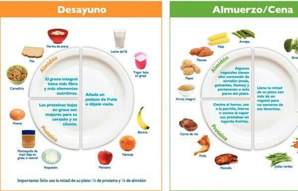Platos saludables para el desayuno y almuerzo