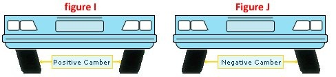 Camber - If your tires are wearing faster on one side or the other, your camber probably needs adjustment. Camber is the angle of the wheel against level ground when viewed from the front of the vehicle. If the top of the wheel leans out ....