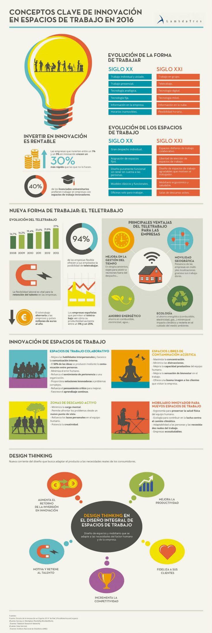 Innovación en espacios de trabajo #infografía