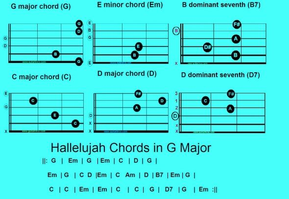 Hallelujah Chords in G : Hallelujah-The love song : Pinterest : Technology, David and Lord