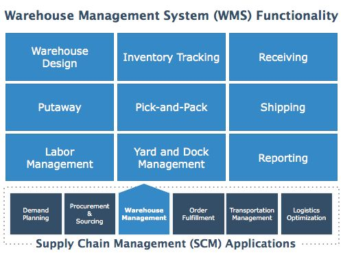 Warehouse Management System (WMS) Functionality Map