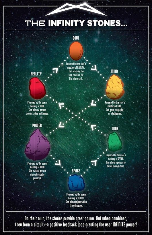 The current Marvel Infinity Stone
