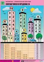 Серия таблиц (плакатов) для начальной школы: Математика. Арифметические действия.