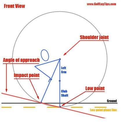 hitting down / angle of attack