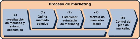 Proceso de mercadeo basado en Kotler . Here is an excellent Marketing tip! Look into this Marketing concept! Need an advertising and marketing concept? This is awesome advertising info, strategies and also solutions.