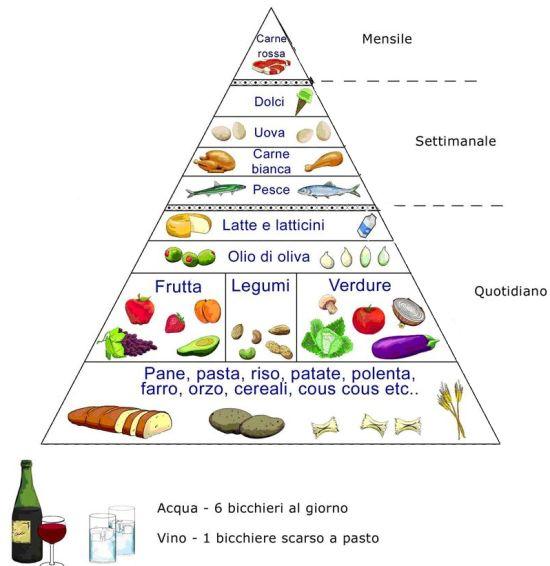 Letychicche: Dieta Mediterranea