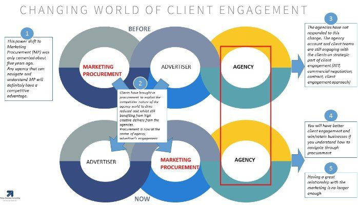To win and retain more clients, agencies need to pay more attention to Marketing Procurement
