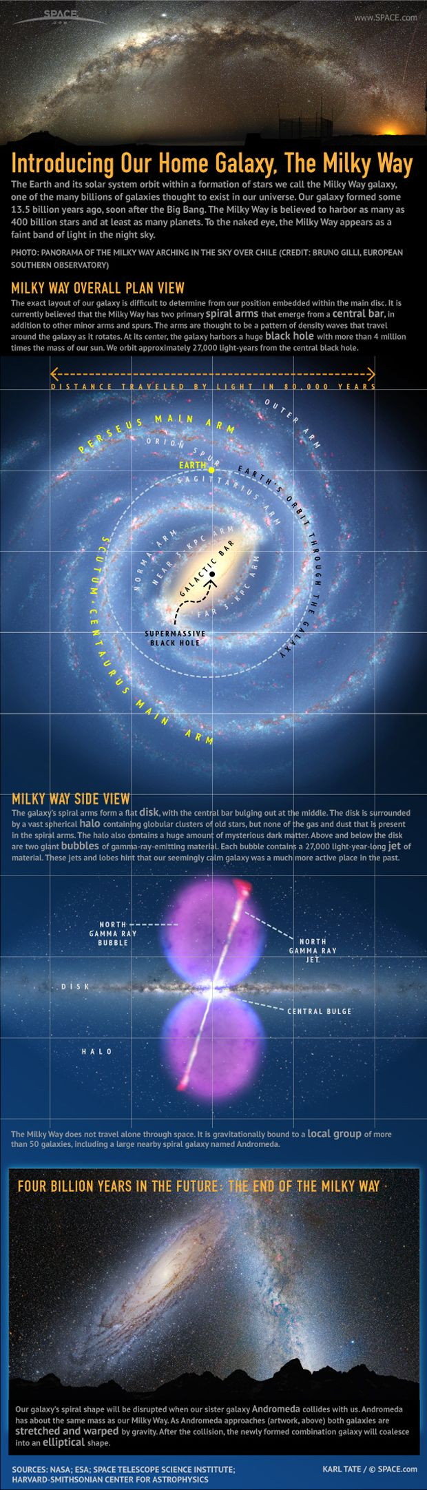 The Milky Way, our home galaxy in space, is a vast galaxy containing 400 billion suns, at least that many planets, and a 4-billion-solar-mass black hole at the center. See how our Milky Way Galaxy works in this Space.com infographic.