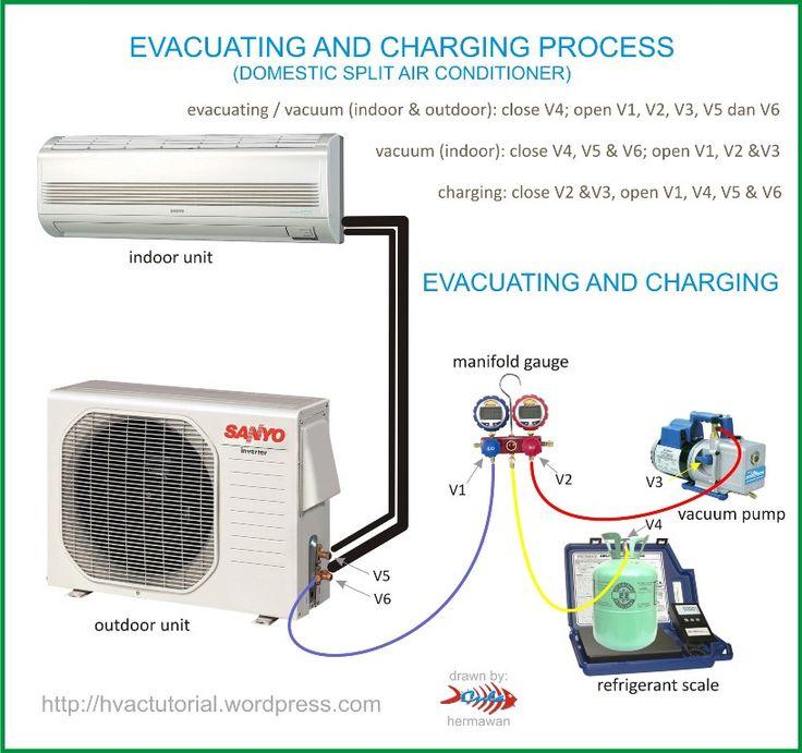 System Evacuating  U0026 Charging Process
