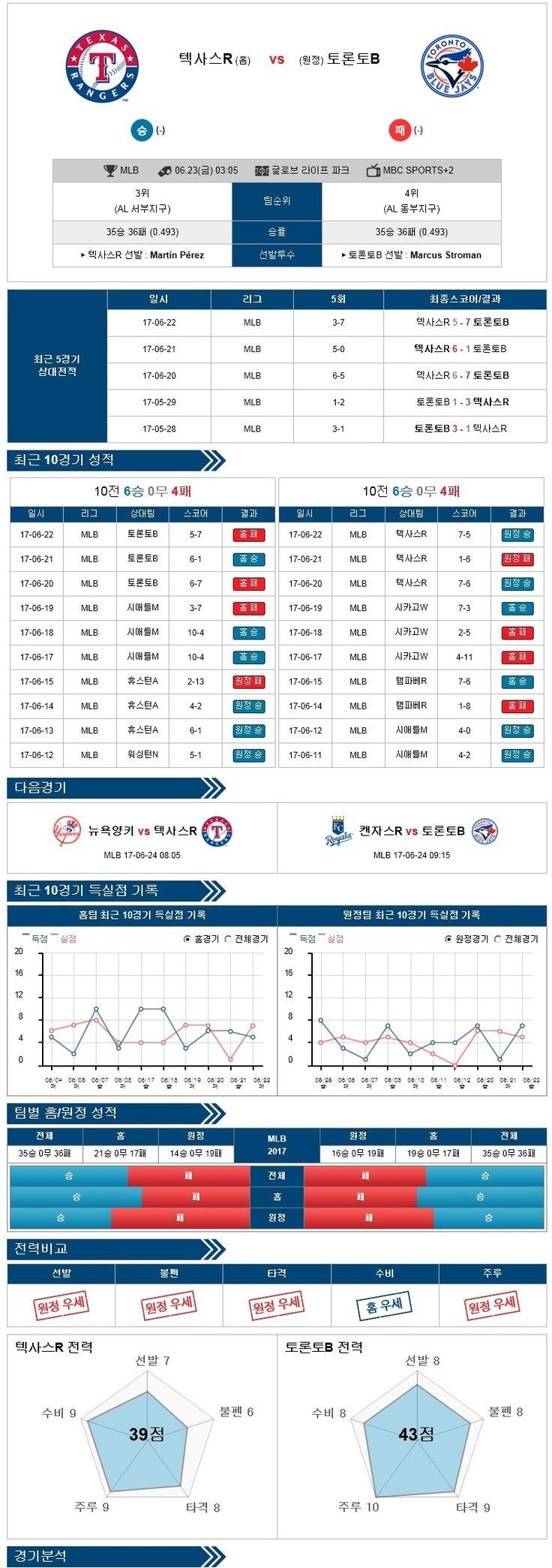 [MLB] 6월 23일 야구분석픽 텍사스 vs 토론토 ★토토군 분석픽★