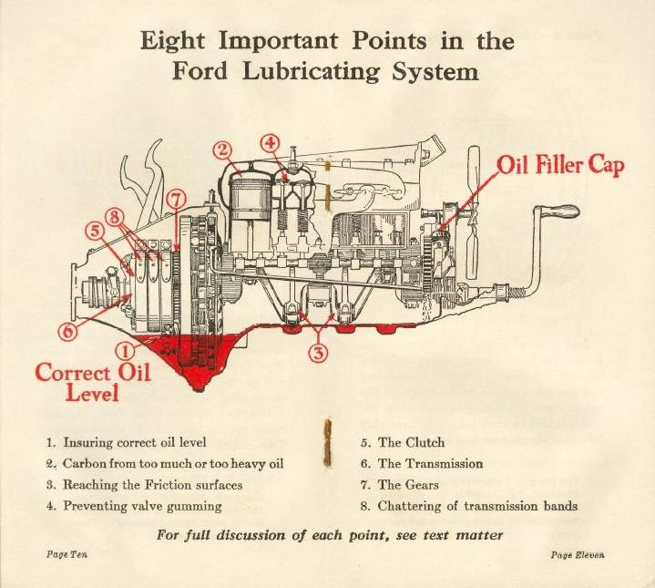 The Model T Oil Funnel And Lubrication System Model T Ford Fix
