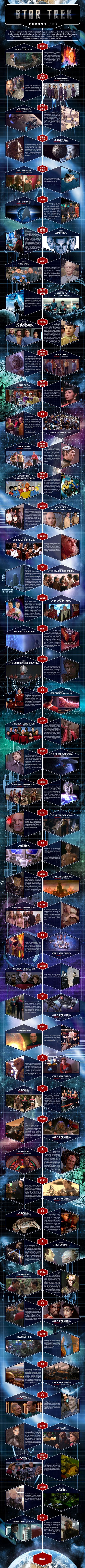 Star Trek Timeline This is wonderful ((except star trek 2009 and into darkness are an alternative timeline))