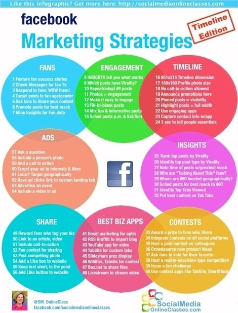 INFOGRAPHIC: 64 Awesome Facebook Marketing Techniques, Timeline Edition - Online Media News Updates
