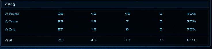 Ever get the feeling one matchup is holding you back? #games #Starcraft #Starcraft2 #SC2 #gamingnews #blizzard
