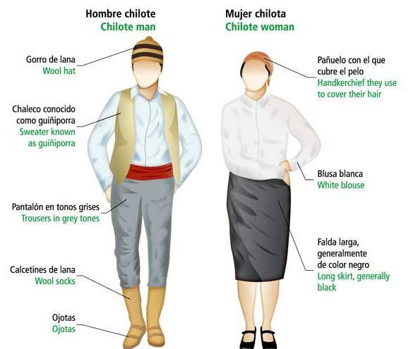 Vestimenta chilota | Recurso educativo 46014