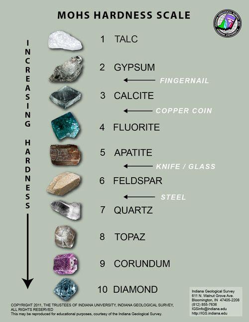 La escala de Mohs es una relación de diez minerales ordenados por su dureza, de menor a mayor. Fue propuesta por el geólogo alemán Friedrich Mohs en 1825 y se basa en el principio que una sustancia dura puede rayar a una sustancia más blanda, pero no es posible lo contrario.  http://es.wikipedia.org/wiki/Escalas_de_dureza