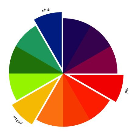 The Art Of Choosing Triadic Color Schemes