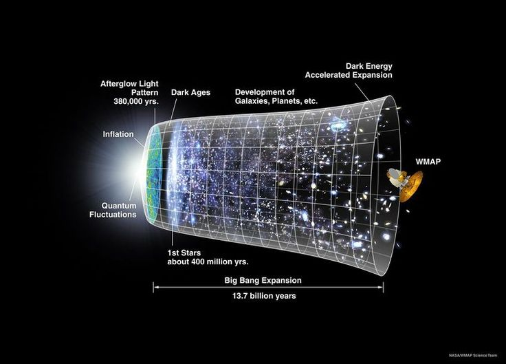 The steady state theory said there was no a big bang