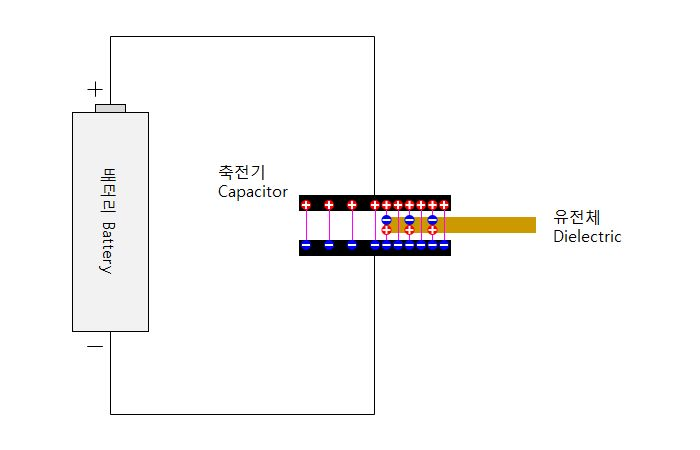 Dielectric in Capacitor
