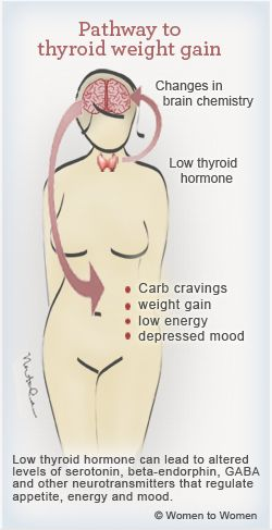 Low #thyroid hormone can lead to altered levels of serotonin, beta-endorphin…