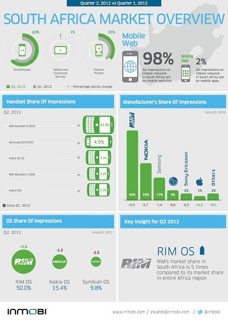 South Africa Mobile Market Overview (2012)