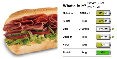 Subway's Italian BMT is loaded with lots of things, included salt, bad fat, and calories. Check your next order on Bon'App to see how it compares. #fastfood www.bon-app.com