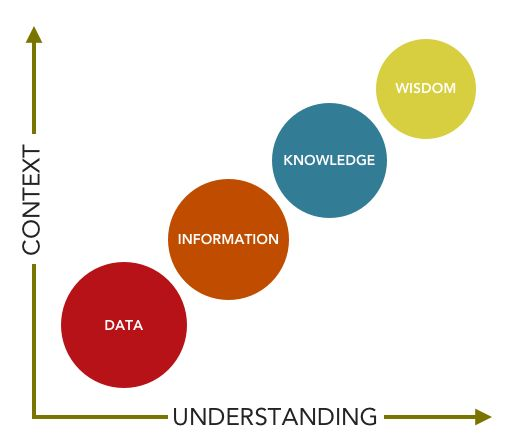 data to wisdom in nursing Nursing informatics can use the data, information, knowledge, and wisdom ( dikw) framework to understand how e-patients and clinicians may.