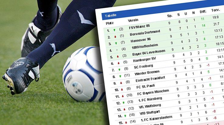 Ergebnisse und Tabellen zum Sport im Norden: Resultate aus mehr als 100 Ligen, Spielpläne, Tabellen und Saisonfahrpläne für Ihren Verein.