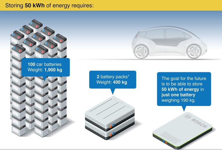 Bosch is investing in energy density - going for 50 kWh battery packs weighing only 190 kg