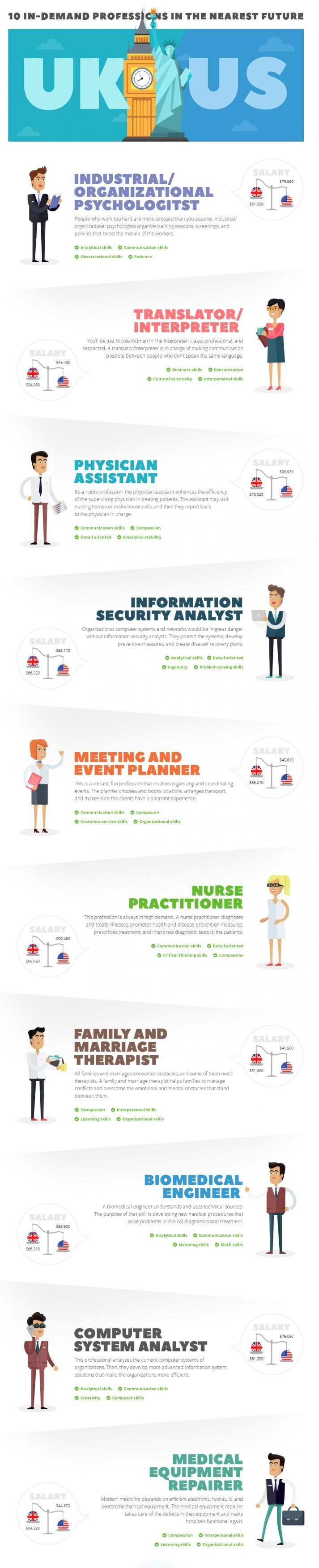 10 In-demand Professions in the Nearest Future Infographic - http://elearninginfographics.com/10-in-demand-professions-future-infographic/