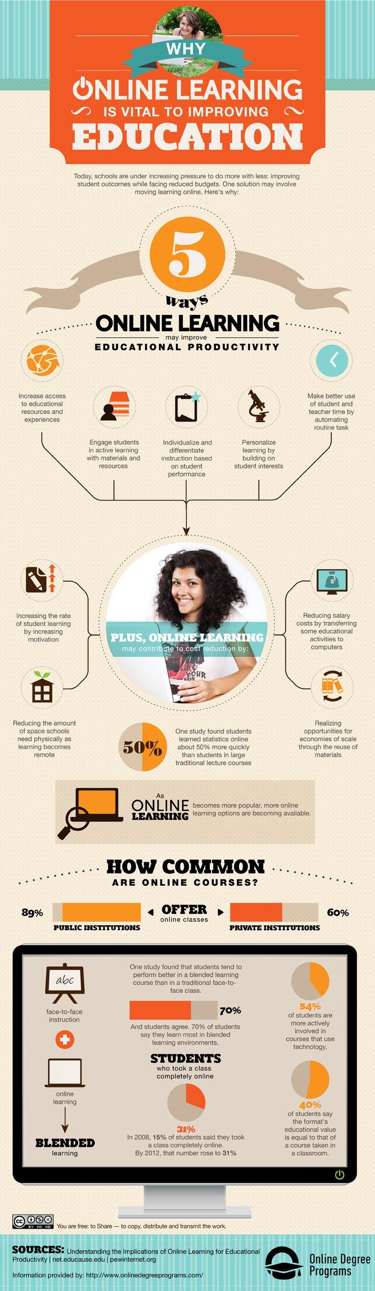 El aprendizaje online mejora la educación . Es producir en la educación,fomentando un recurso progresivo de educación permanente,materiales diversos para asi experimentar la variedad.-