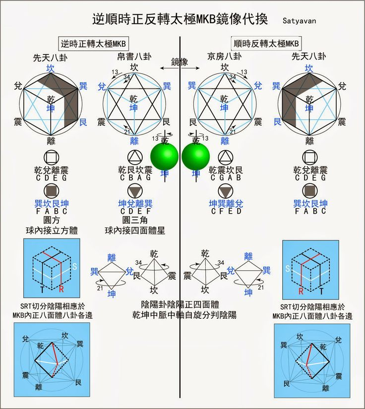 試論易經的幾何源起與文化定位 - 宇宙意識的顯現與演化